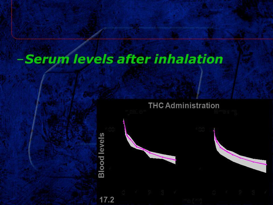 –Serum levels after inhalation Blood levels 17.2 THC Administration