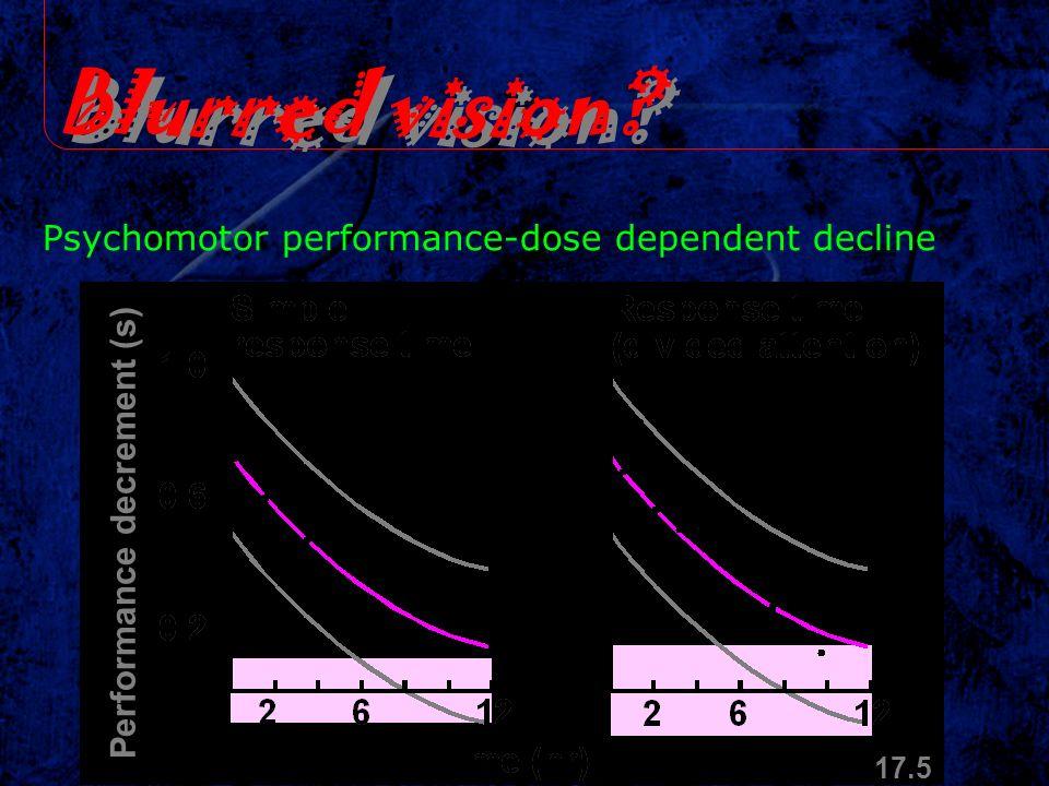 Blurred vision? Psychomotor performance-dose dependent decline Performance decrement (s) 17.5