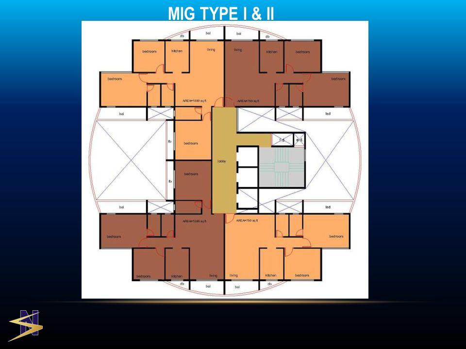 MIG TYPE I & II