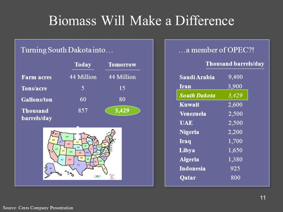 11 Biomass Will Make a Difference Turning South Dakota into… …a member of OPEC?! Farm acres Tons/acre Gallons/ton Thousand barrels/day Today Tomorrow