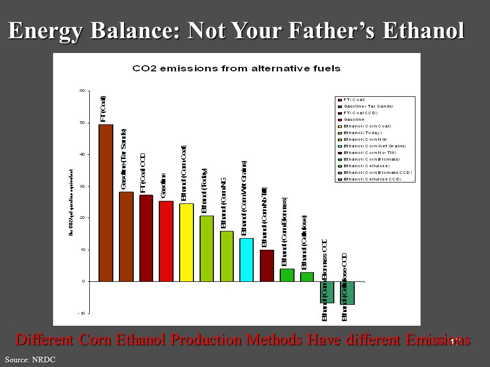 17 Energy Balance: Not Your Fathers Ethanol Source: NRDC Different Corn Ethanol Production Methods Have different Emissions