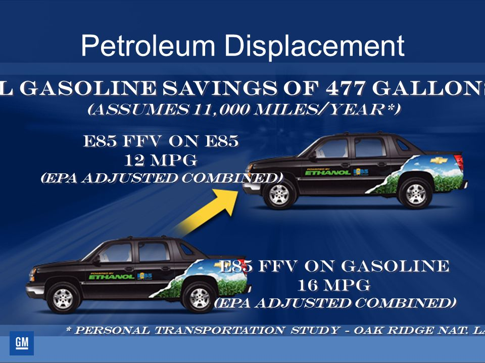 51 Petroleum Displacement Annual Gasoline Savings of 477 Gallons/Year (Assumes 11,000 miles/year*) E85 FFV on Gasoline 16 mpg (EPA Adjusted Combined)