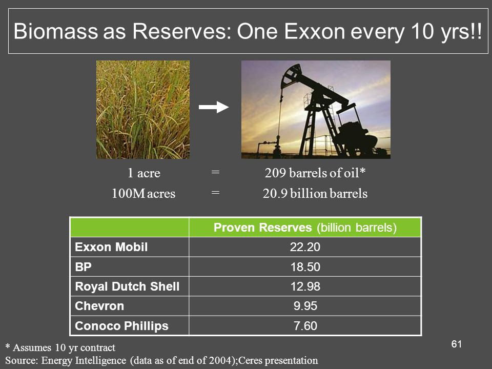 61 Biomass as Reserves: One Exxon every 10 yrs!! 1 acre 100M acres 209 barrels of oil* 20.9 billion barrels Proven Reserves (billion barrels) Exxon Mo