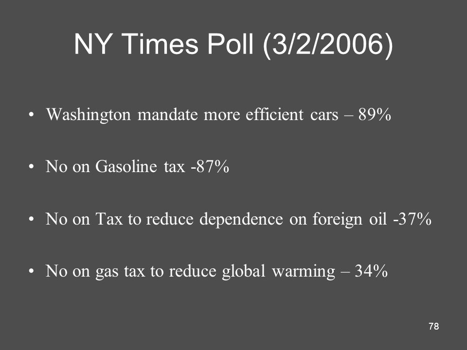 78 NY Times Poll (3/2/2006) Washington mandate more efficient cars – 89% No on Gasoline tax -87% No on Tax to reduce dependence on foreign oil -37% No