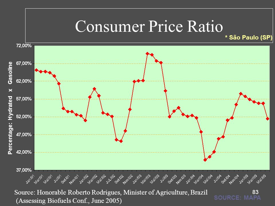 83 * São Paulo (SP) SOURCE: MAPA Source: Honorable Roberto Rodrigues, Minister of Agriculture, Brazil (Assessing Biofuels Conf., June 2005) Consumer P