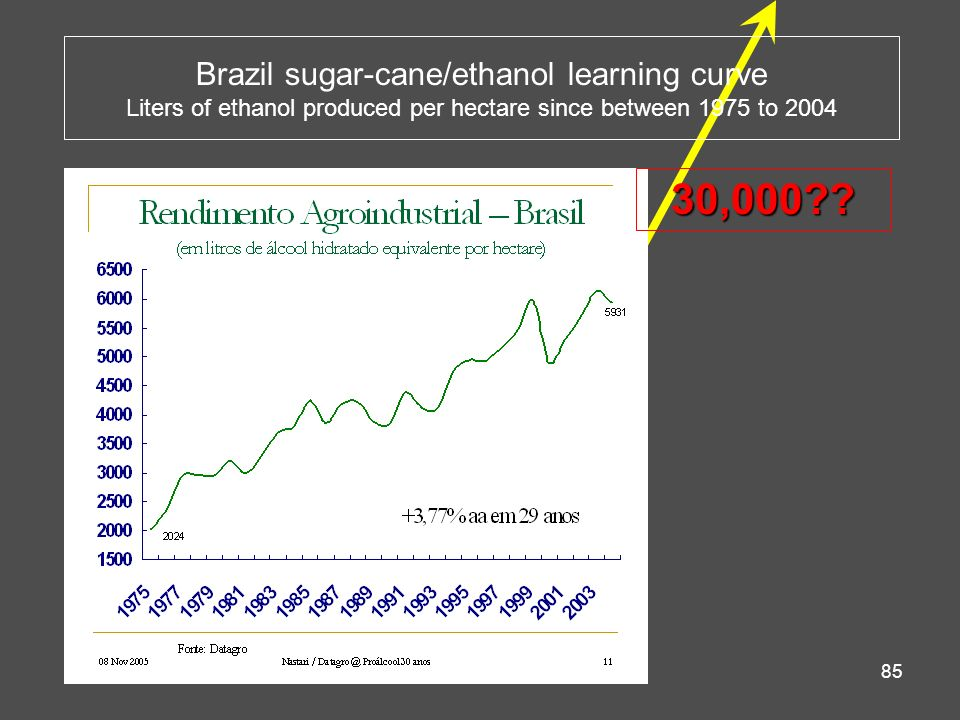 85 Brazil sugar-cane/ethanol learning curve Liters of ethanol produced per hectare since between 1975 to 2004 30,000??