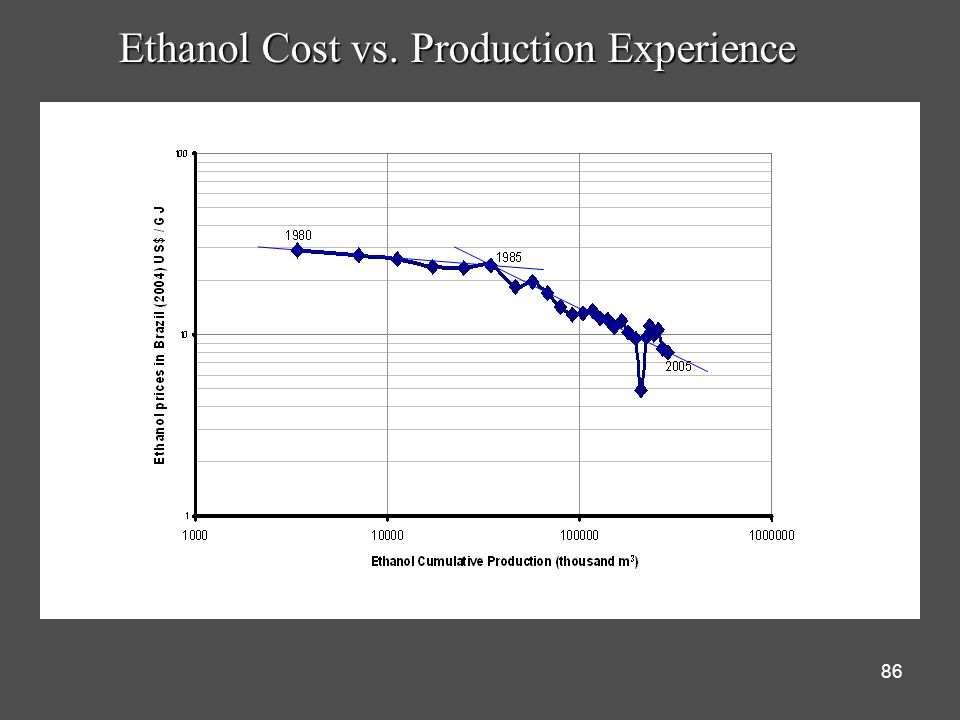86 Ethanol Cost vs. Production Experience
