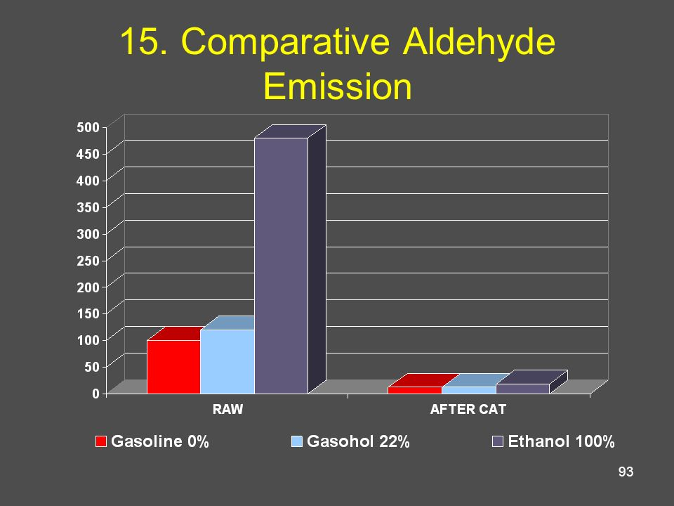 93 15. Comparative Aldehyde Emission