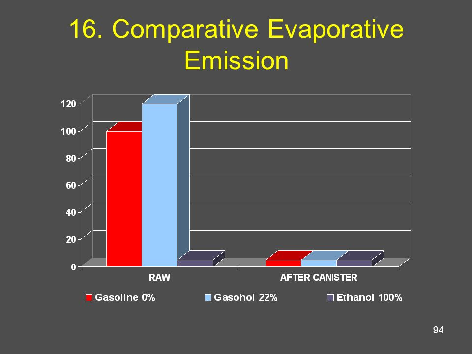 94 16. Comparative Evaporative Emission