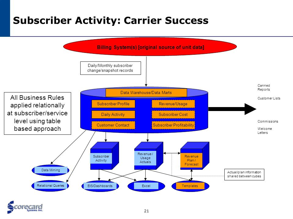 22 Subscriber Activity: Carrier Success Source Systems Methodology 1.Change Data Capture: End of Day State Today – End of Day State Yesterday 2.Generates: Customers In/Out Products/Plans In/Out for Existing Customers Attribute Changes (Credit Score, Modem ESN, Customer Segment, etc.) 3.Apply Customer Matching/Phantom Churn Rules to link together Customers the Billing System thinks are separate 4.Business Rules defined cross- departmentally are also table based 5.Product Map/Catalog links together disconnects/connects of like products and turns them into upgrades/downgrades 6.Weekly/Monthly Trueup ensures ending counts = source system 7.Automatic Balancing ensures Beginning + Net Activity = Ending Product Map ProductFamilyRank A15 B110 C 11 D23 OK State Subscriber Table Houses Customer Snapshot On All Change Dates (Not One Record Every Day = Huge) Business Rules Table Status: A Previous Status: C Period: < 30 Days Metric: Reactivation OK Daily Activity Table True Customer Transactions Based on Carriers Business Rules: Not the way the Billing System forces CSR to enter it as it only has three work order types.