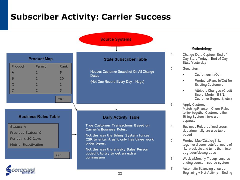 22 Subscriber Activity: Carrier Success Source Systems Methodology 1.Change Data Capture: End of Day State Today – End of Day State Yesterday 2.Genera