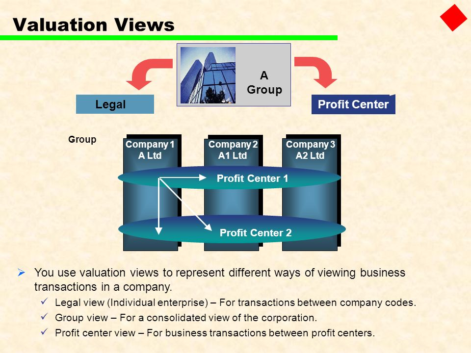 Company 3 A2 Ltd Group Company 1 A Ltd Company 2 A1 Ltd Profit Center 1 Profit Center 2 You use valuation views to represent different ways of viewing