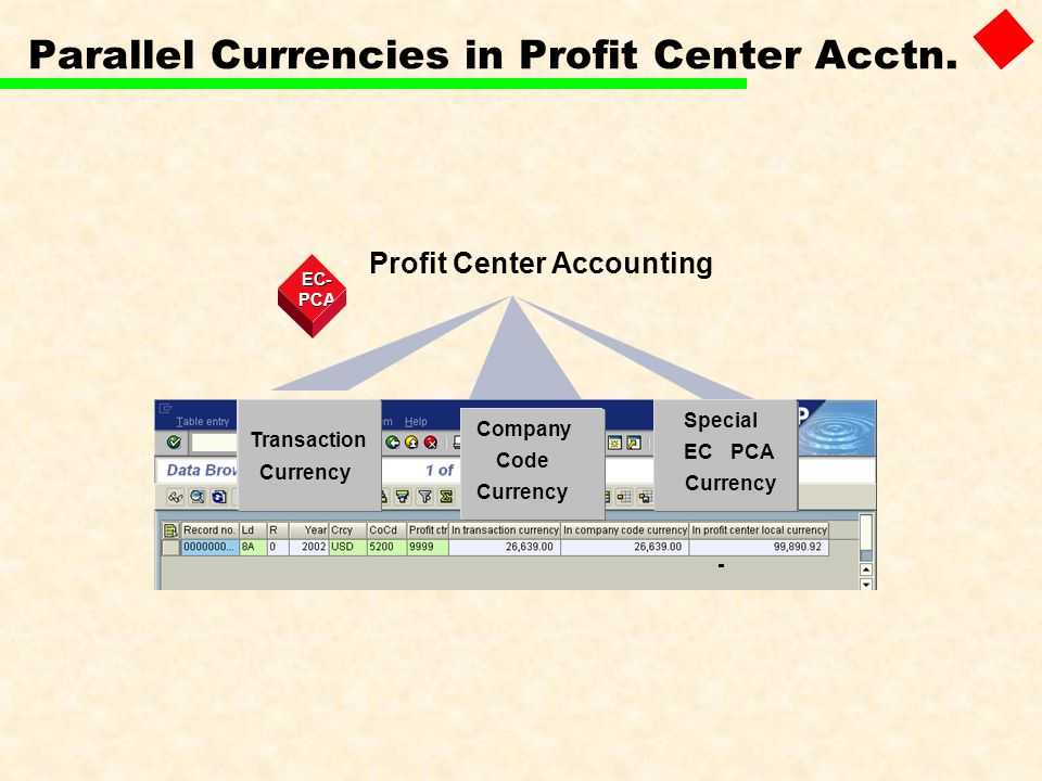 Parallel Currencies in Profit Center Acctn. Profit Center Accounting EC - - PCA Transaction Company Special Code EC - PCA Currency
