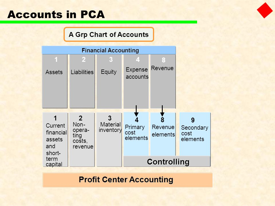 9 Controlling Revenue elements 123 Assets 4 Liabilities Equity Financial Accounting Expense accounts 8 Revenue Profit Center Accounting 1 Current fina