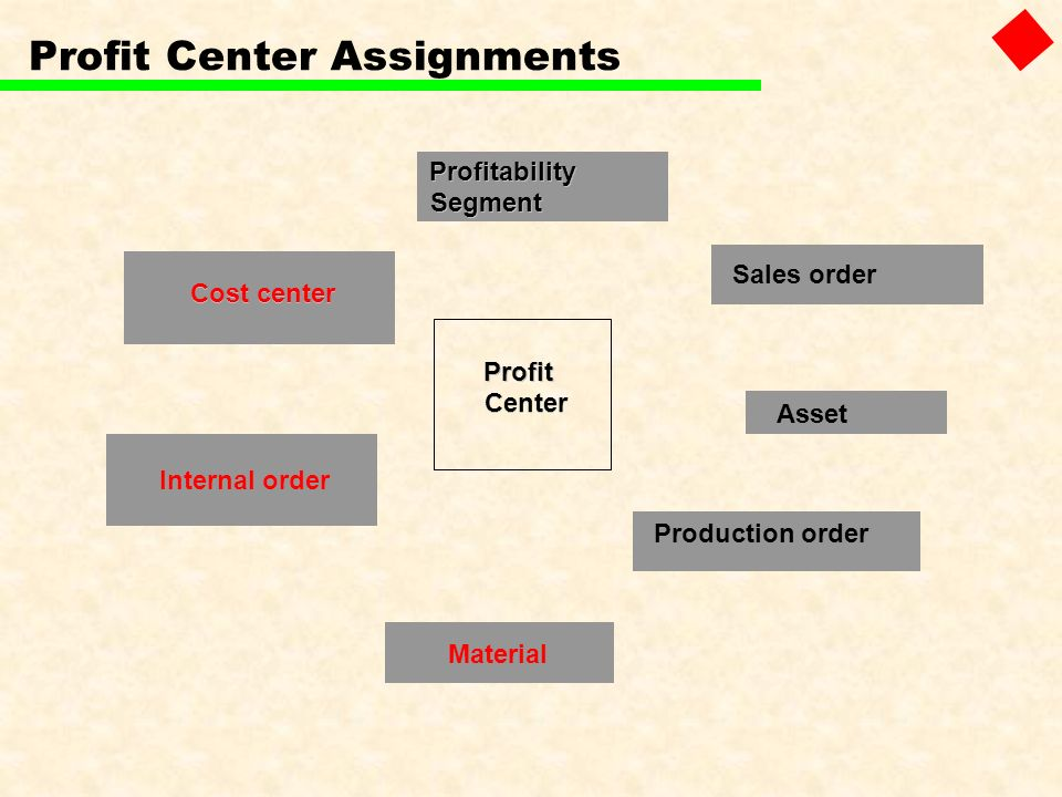 Cost center Internal order Sales order Material Profitability Segment Asset Production order Profit Center Profit Center Assignments