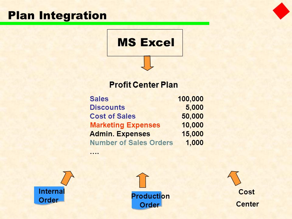 Plan Integration Sales100,000 Discounts5,000 Cost of Sales50,000 Marketing Expenses10,000 Admin. Expenses15,000 Number of Sales Orders 1,000 …. Profit