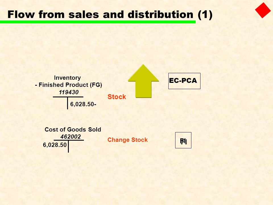 6,028.50- Cost of Goods Sold 462002 Inventory - Finished Product (FG) 119430 6,028.50 Flow from sales and distribution (1) Stock Change Stock FIFI EC-