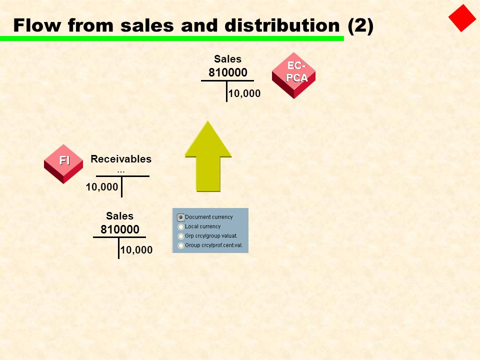 Flow from sales and distribution (2) Receivables … 10,000 Sales 810000 10,000 FI Sales 810000 10,000 EC - - PCA