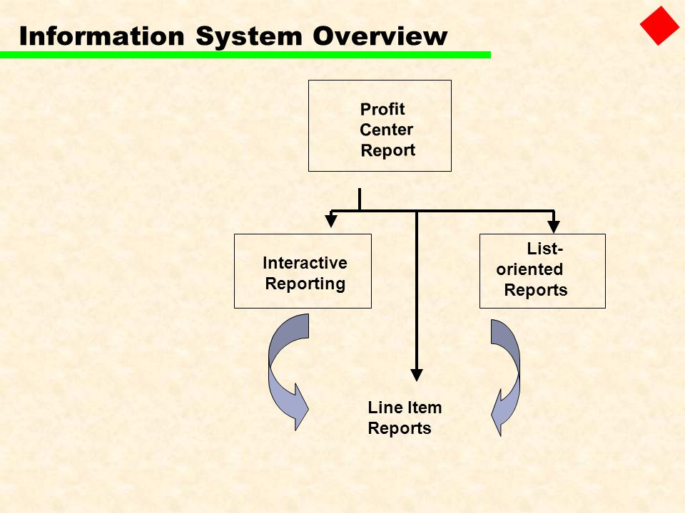 Line Item Reports Profit Center Report Interactive Reporting List- oriented Reports Information System Overview