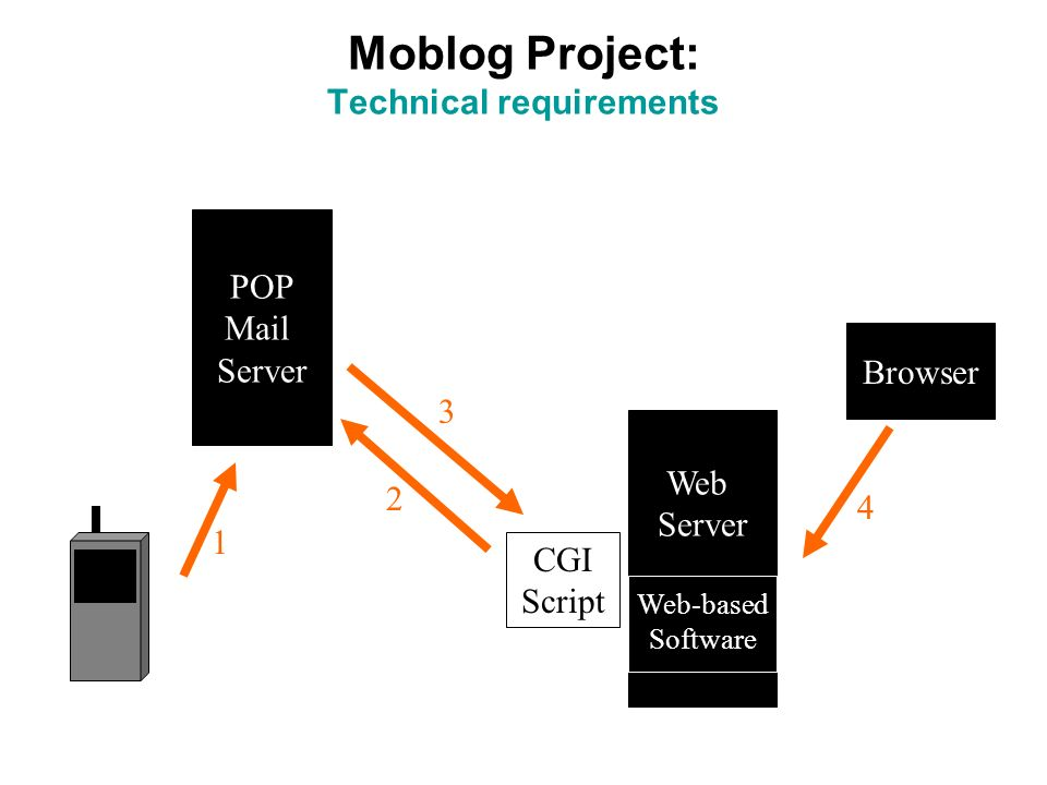 Moblog Project: Technical requirements POP Mail Server Web Server Web-based Software CGI Script Browser 1 2 3 4