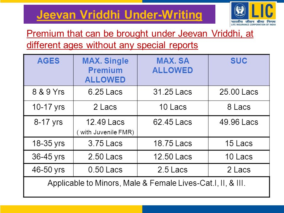 Jeevan Vriddhi Under-Writing AGESMAX. Single Premium ALLOWED MAX.