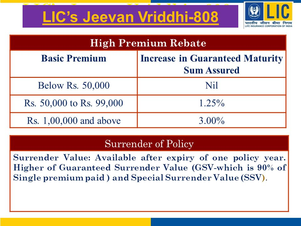 LICs Jeevan Vriddhi – 808 High Premium Rebate Basic PremiumIncrease in Guaranteed Maturity Sum Assured Below Rs.