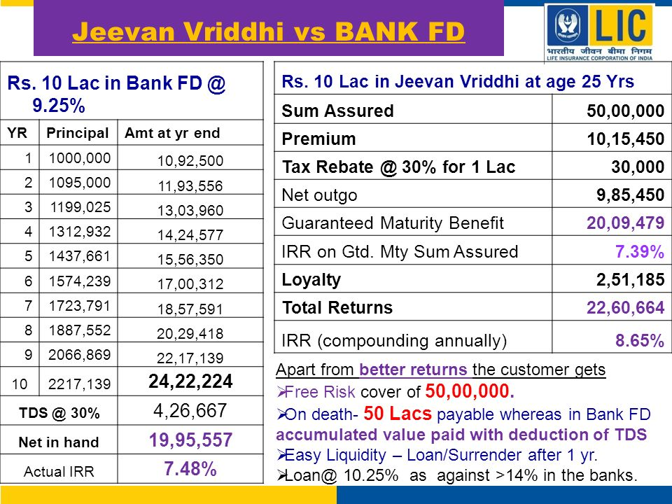 Jeevan Vriddhi vs BANK FD Rs.