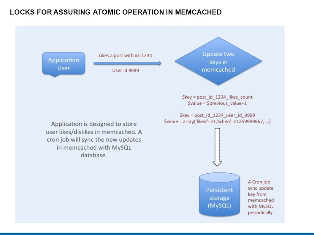 LOCKS FOR ASSURING ATOMIC OPERATION IN MEMCACHED