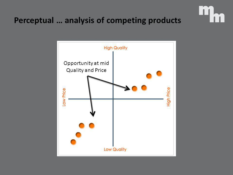 Perceptual … analysis of competing products Opportunity at mid Quality and Price