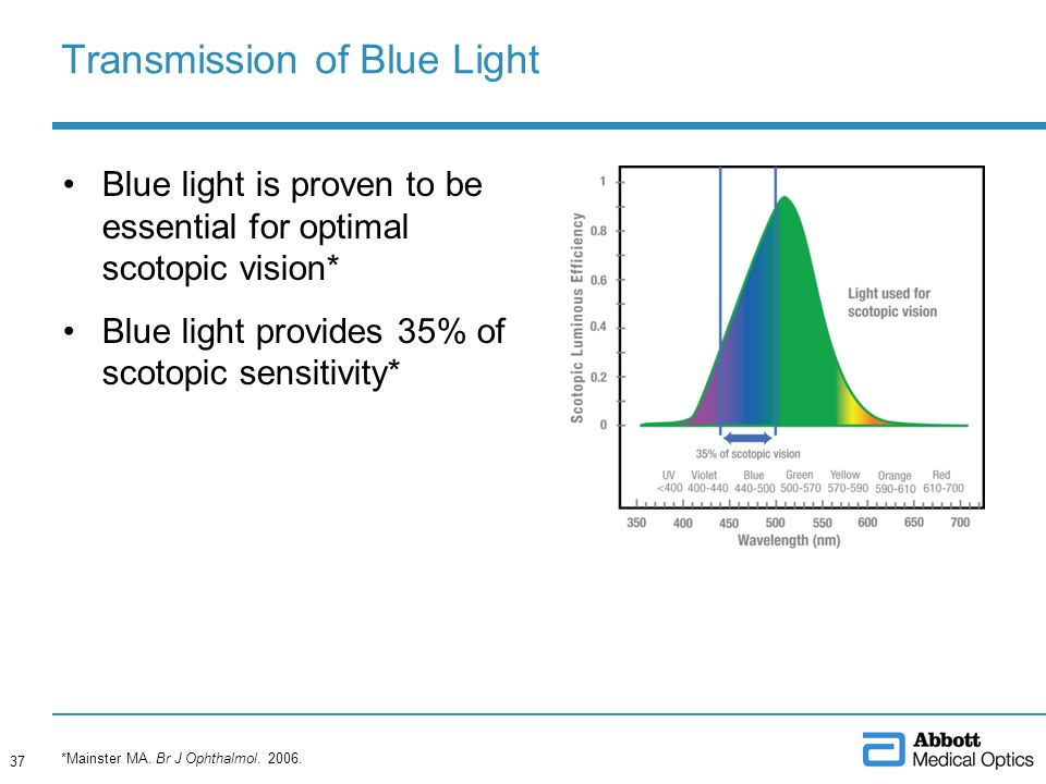 Blue light is proven to be essential for optimal scotopic vision* Blue light provides 35% of scotopic sensitivity* Transmission of Blue Light *Mainste