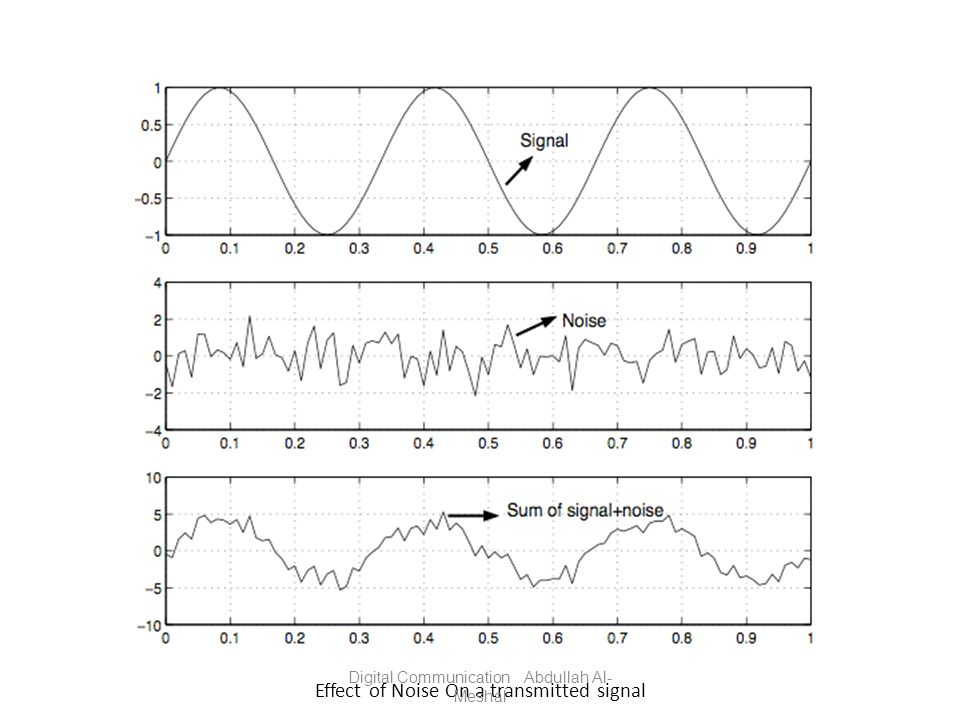 Effect of Noise On a transmitted signal Digital Communication Abdullah Al- Meshal