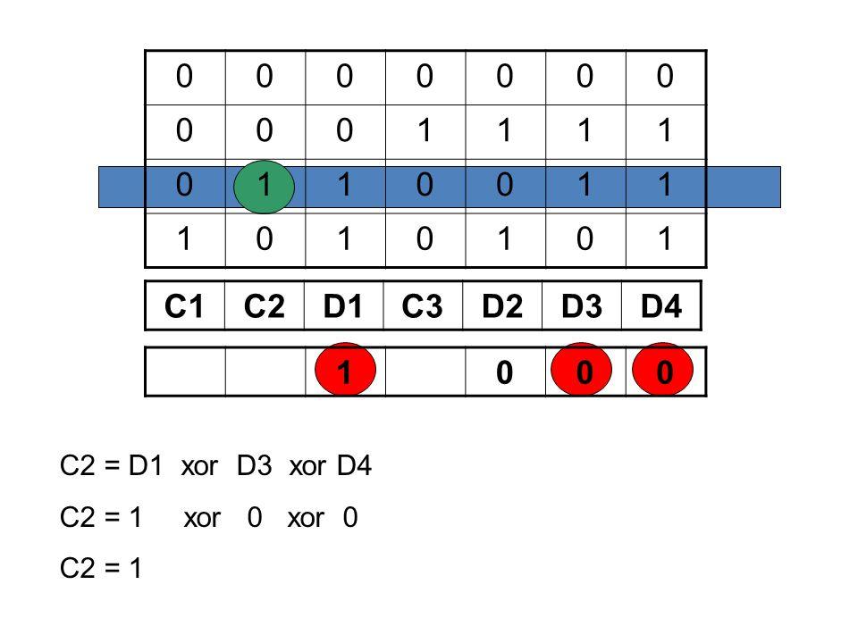 0000000 0001111 0110011 1010101 C1C2D1C3D2D3D4 1000 C2 = D1 xor D3 xor D4 C2 = 1 xor 0 xor 0 C2 = 1