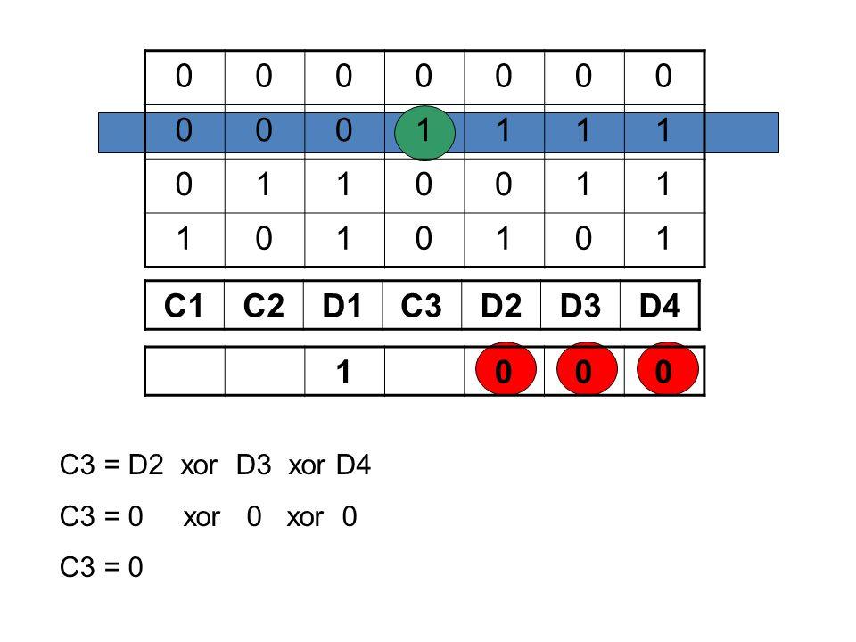 0000000 0001111 0110011 1010101 C1C2D1C3D2D3D4 1000 C3 = D2 xor D3 xor D4 C3 = 0 xor 0 xor 0 C3 = 0