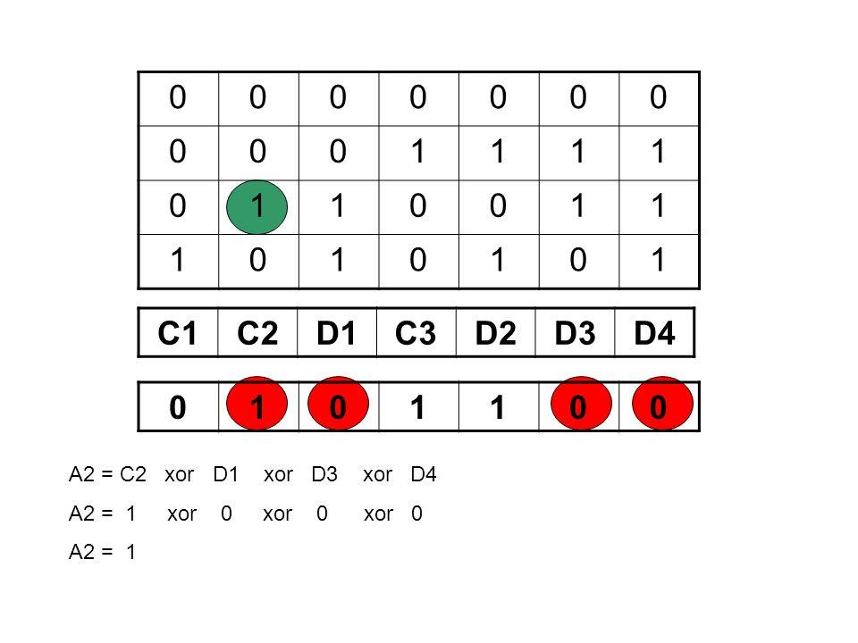0000000 0001111 0110011 1010101 C1C2D1C3D2D3D4 0101100 A2 = C2 xor D1 xor D3 xor D4 A2 = 1 xor 0 xor 0 xor 0 A2 = 1