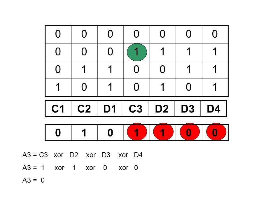 0000000 0001111 0110011 1010101 C1C2D1C3D2D3D4 0101100 A3 = C3 xor D2 xor D3 xor D4 A3 = 1 xor 1 xor 0 xor 0 A3 = 0