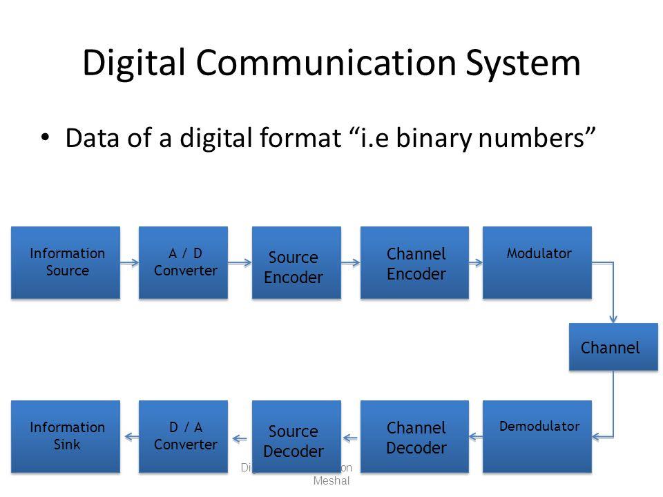 Digital Communication System Data of a digital format i.e binary numbers Digital Communication Abdullah Al- Meshal Information Source A / D Converter