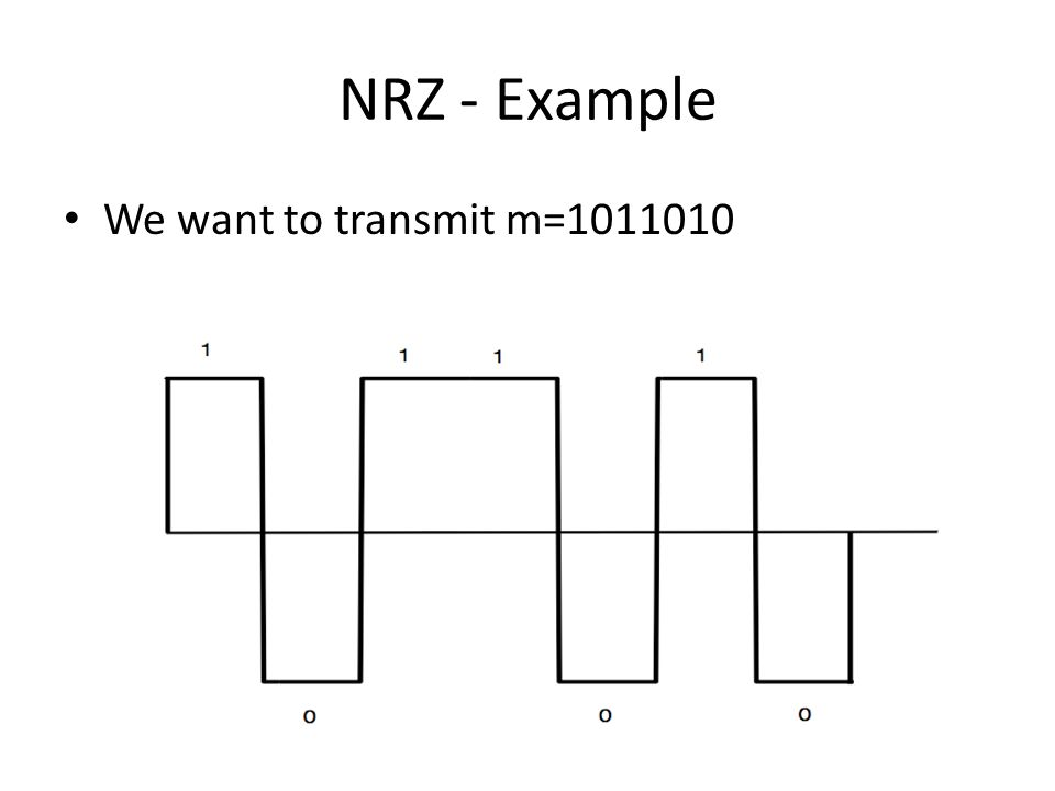 NRZ - Example We want to transmit m=1011010