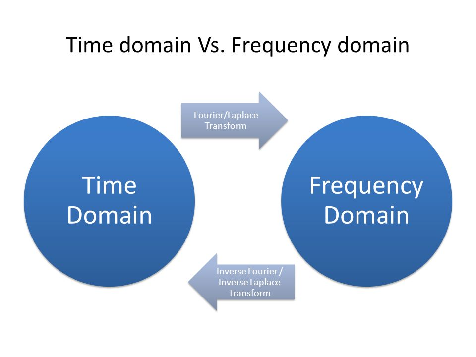 Time domain Vs. Frequency domain Time Domain Fourier/Laplace Transform Frequency Domain Inverse Fourier / Inverse Laplace Transform