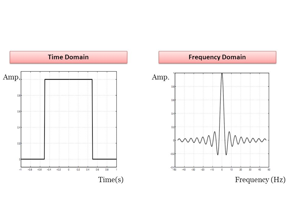 Time Domain Frequency Domain Amp. Time(s)Frequency (Hz)