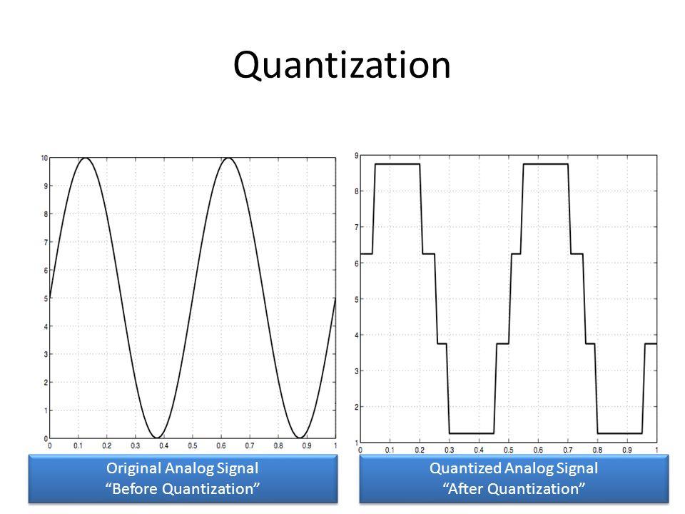 Quantization Original Analog Signal Before Quantization Original Analog Signal Before Quantization Quantized Analog Signal After Quantization Quantize