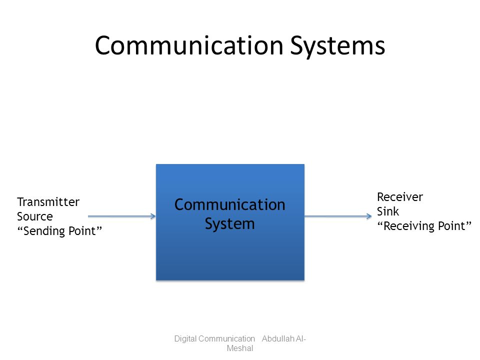Communication Systems Digital Communication Abdullah Al- Meshal Communication System Transmitter Source Sending Point Receiver Sink Receiving Point