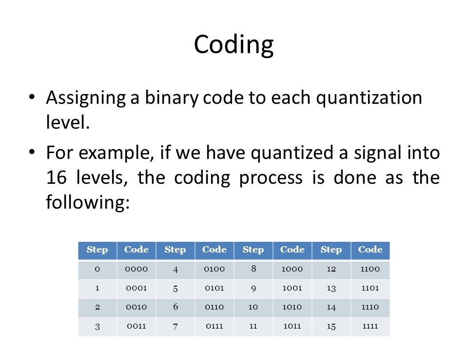 Coding Assigning a binary code to each quantization level. For example, if we have quantized a signal into 16 levels, the coding process is done as th