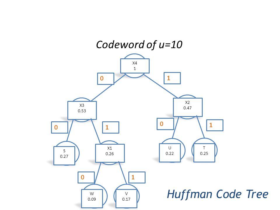 Codeword of u=10 Huffman Code Tree 0 0 0 0 1 1 1 1