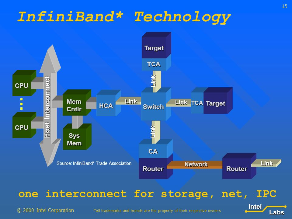 LabsIntel *All trademarks and brands are the property of their respective owners © 2000 Intel Corporation 15 InfiniBand* Technology Router CA Network Link Sys Mem CPU CPU Mem Cntlr HCA Link Switch Link Link TCATarget TCA Target Host Interconnect Router Link Source: InfiniBand* Trade Association one interconnect for storage, net, IPC