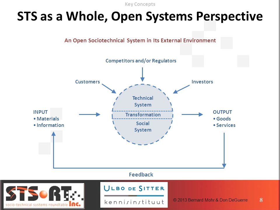 An Open Sociotechnical System in Its External Environment Feedback Competitors and/or Regulators InvestorsCustomers Technical System Transformation Social System INPUT Materials Information OUTPUT Goods Services Key Concepts STS as a Whole, Open Systems Perspective 8 © 2013 Bernard Mohr & Don DeGuerre
