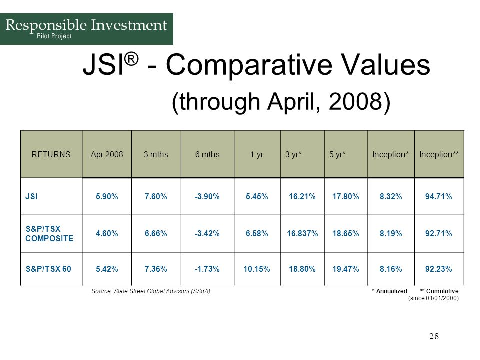28 JSI ® - Comparative Values (through April, 2008) RETURNSApr 20083 mths6 mths1 yr3 yr*5 yr*Inception*Inception** JSI5.90%7.60%-3.90%5.45%16.21%17.80