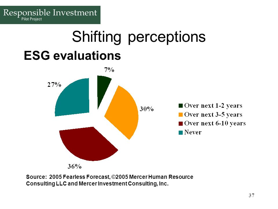 37 Shifting perceptions ESG evaluations Source: 2005 Fearless Forecast, ©2005 Mercer Human Resource Consulting LLC and Mercer Investment Consulting, I