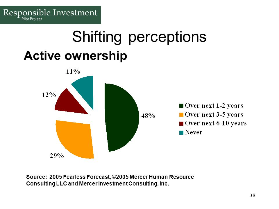 38 Shifting perceptions Active ownership Source: 2005 Fearless Forecast, ©2005 Mercer Human Resource Consulting LLC and Mercer Investment Consulting,