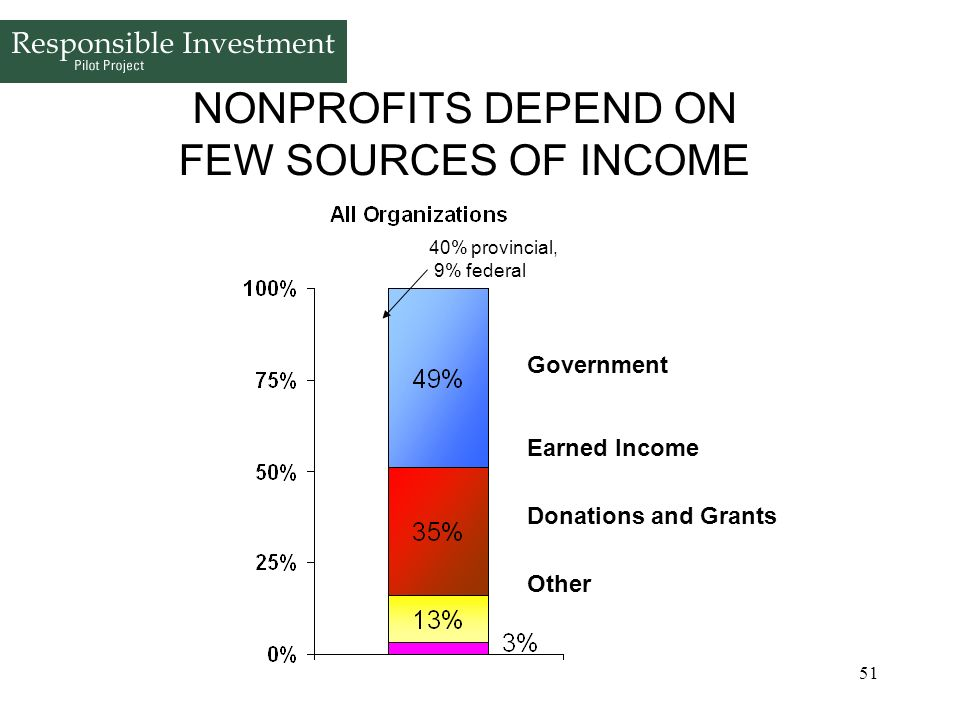 51 NONPROFITS DEPEND ON FEW SOURCES OF INCOME 40% provincial, 9% federal Government Earned Income Donations and Grants Other