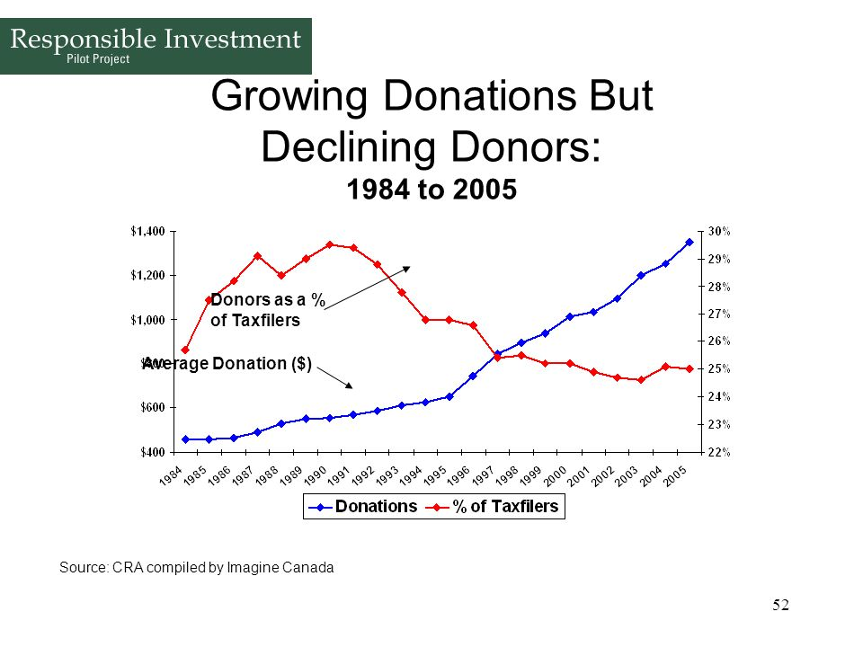 52 Growing Donations But Declining Donors: 1984 to 2005 Donors as a % of Taxfilers Average Donation ($) Source: CRA compiled by Imagine Canada